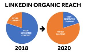 Entwicklung organische LinkedIn Reichweite