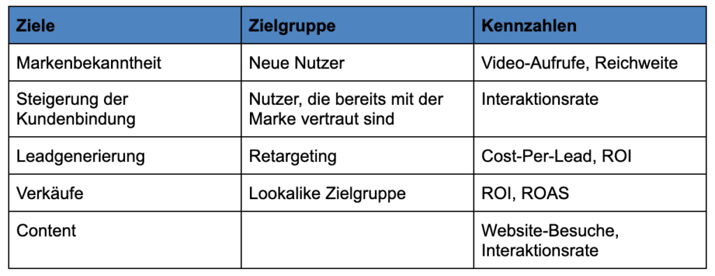 Zielgruppenanalyse Beispiel